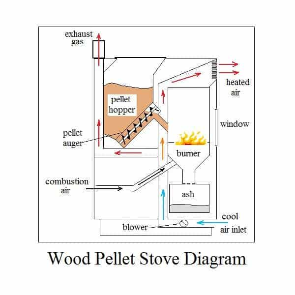 Best Pellet Stove - Top 5, Buying Guide, & Reviews (December